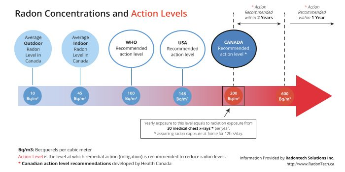 Radon gas action levels