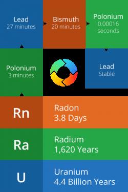Uranium - radon gas decay series